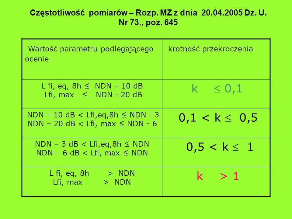Częstotliwość pomiarów – Rozp. MZ z dnia 20.04.2005 Dz. U. Nr 73., poz. 645 Wartość parametru podlegającego ocenie krotność przekroczenia L fi, eq, 8h