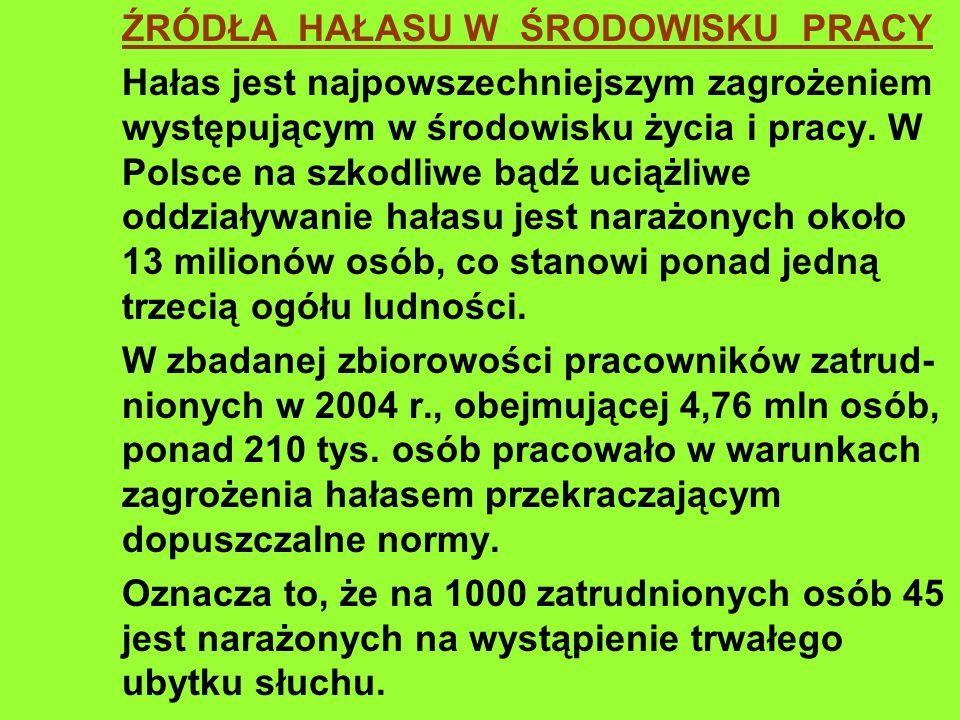 ŹRÓDŁA HAŁASU W ŚRODOWISKU PRACY Hałas jest najpowszechniejszym zagrożeniem występującym w środowisku życia i pracy. W Polsce na szkodliwe bądź uciążl
