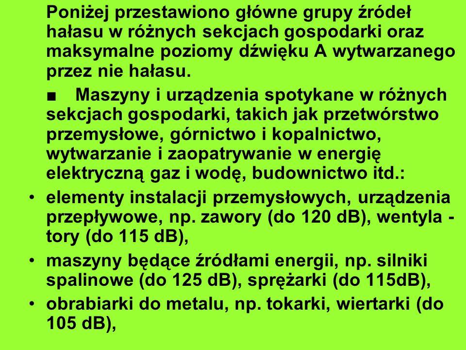 Poniżej przestawiono główne grupy źródeł hałasu w różnych sekcjach gospodarki oraz maksymalne poziomy dźwięku A wytwarzanego przez nie hałasu.