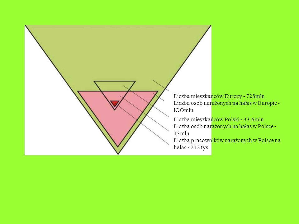 Dla transformatorów o napięciach w granicach 350 i 650 kV poziom hałasu można znaleźć ze wzoru: Lp= 10 lg N + 63 [dB] zaś dla transformatorów większych od 650 kV z zależności Lp= 10 lg N + 65 [dB] Często poziom mocy akustycznej transformatora w funkcji nominalnego napięcia określa się za pomocą wzoru: Lp= 15 lg N + 62 [dB] gdzie: N - ekwiwalentna moc transformatora, odniesiona dla pracy z dwoma uzwojeniami (ekwiwalentna moc określona jest jako półsuma mocy wszystkich uzwojeń)