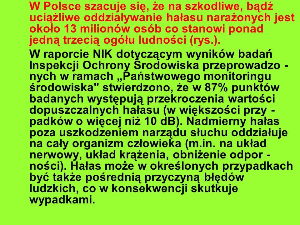 W Polsce szacuje się, że na szkodliwe, bądź uciążliwe oddziaływanie hałasu narażonych jest około 13 milionów osób co stanowi ponad jedną trzecią ogółu