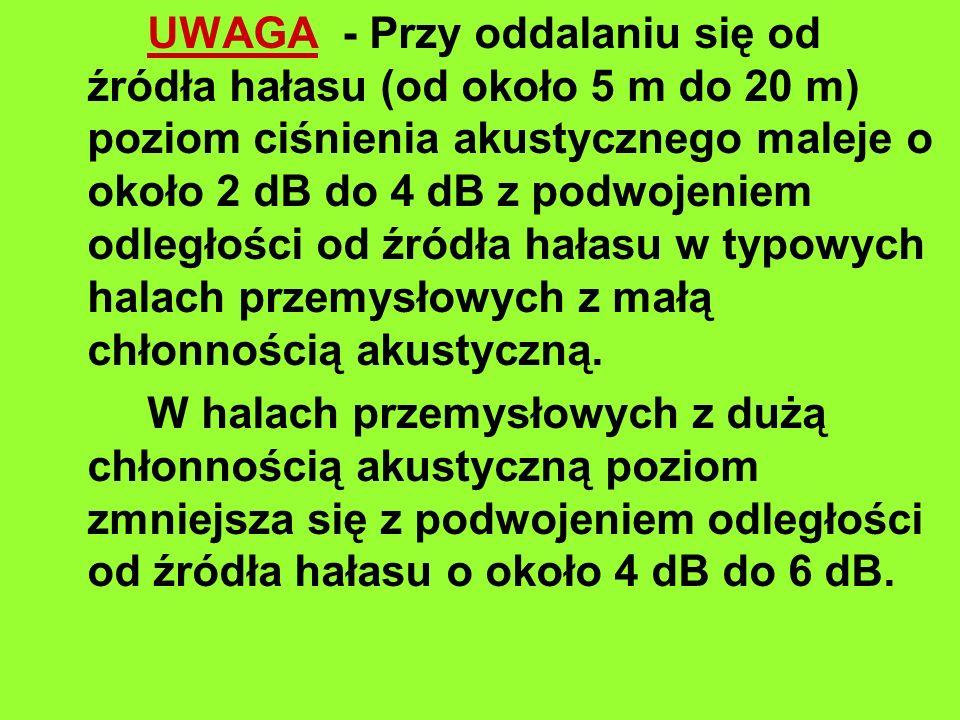 UWAGA - Przy oddalaniu się od źródła hałasu (od około 5 m do 20 m) poziom ciśnienia akustycznego maleje o około 2 dB do 4 dB z podwojeniem odległości od źródła hałasu w typowych halach przemysłowych z małą chłonnością akustyczną.