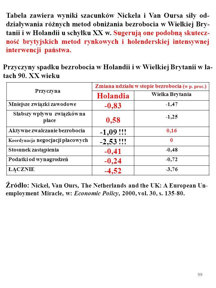 Przyczyny spadku bezrobocia w Holandii i w Wielkiej Brytanii w la- tach 90. XX wieku Źródło: Nickel, Van Ours, The Netherlands and the UK: A European