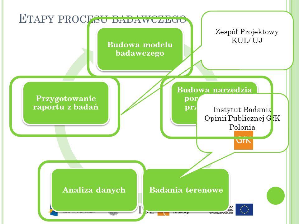 E TAPY PROCESU BADAWCZEGO Budowa modelu badawczego Budowa narzędzia pomiarowego i przygotowanie pomiaru Badania terenoweAnaliza danych Przygotowanie r