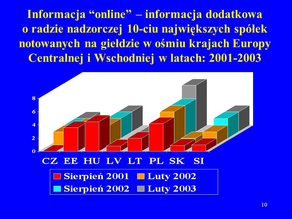 10 Informacja online – informacja dodatkowa o radzie nadzorczej 10-ciu największych spółek notowanych na giełdzie w ośmiu krajach Europy Centralnej i Wschodniej w latach: 2001-2003