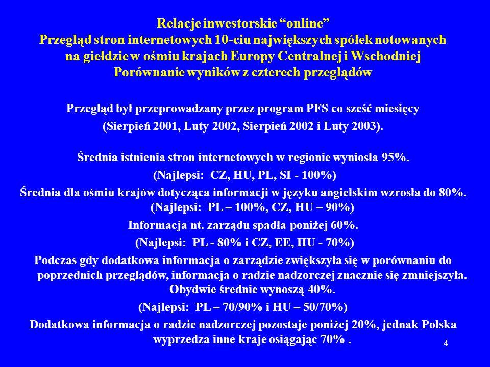 4 Relacje inwestorskie online Przegląd stron internetowych 10-ciu największych spółek notowanych na giełdzie w ośmiu krajach Europy Centralnej i Wschodniej Porównanie wyników z czterech przeglądów Przegląd był przeprowadzany przez program PFS co sześć miesięcy (Sierpień 2001, Luty 2002, Sierpień 2002 i Luty 2003).