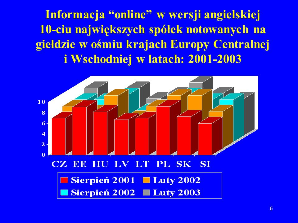 6 Informacja online w wersji angielskiej 10-ciu największych spółek notowanych na giełdzie w ośmiu krajach Europy Centralnej i Wschodniej w latach: 2001-2003