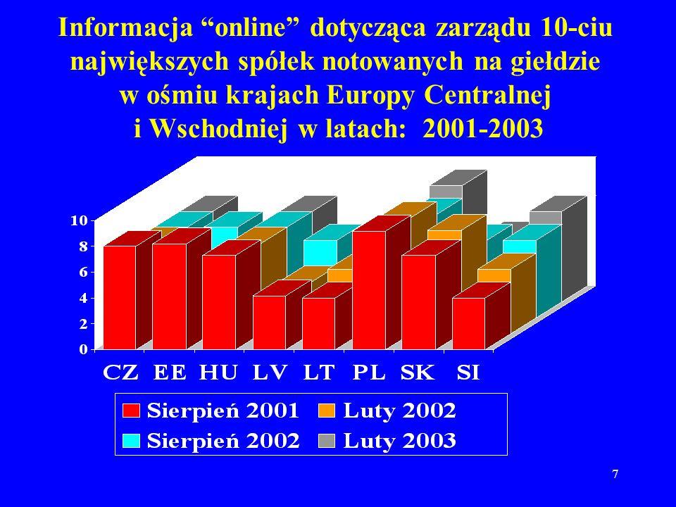 7 Informacja online dotycząca zarządu 10-ciu największych spółek notowanych na giełdzie w ośmiu krajach Europy Centralnej i Wschodniej w latach: 2001-2003