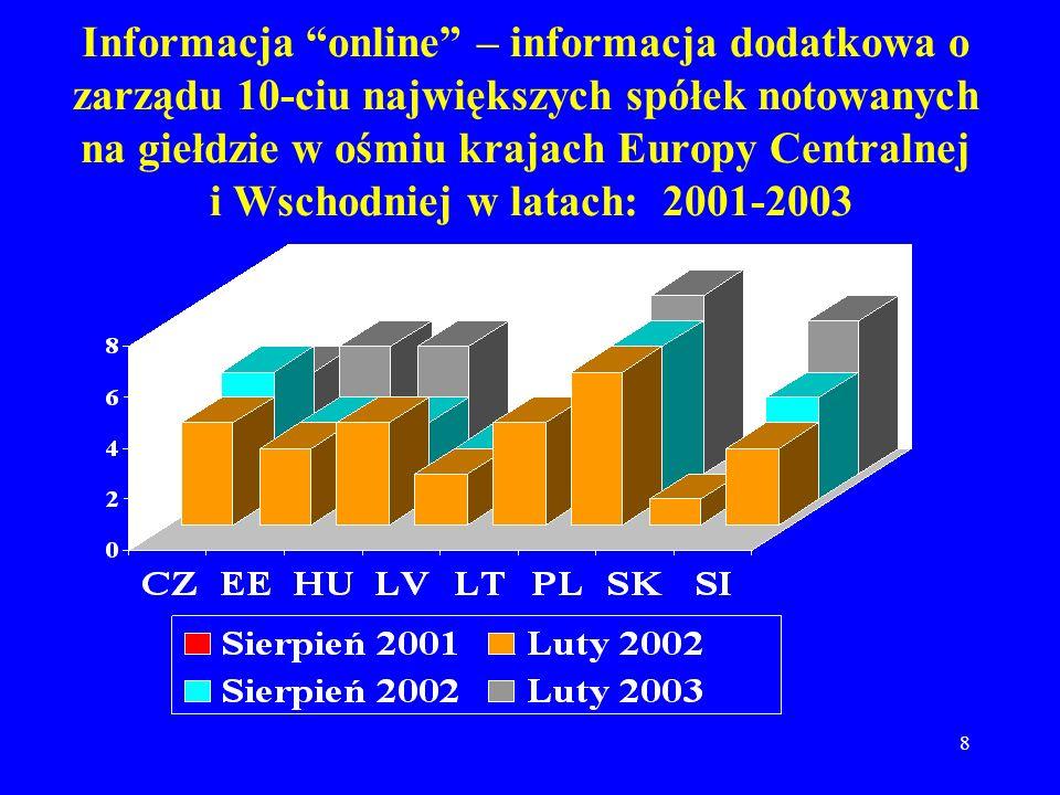 8 Informacja online – informacja dodatkowa o zarządu 10-ciu największych spółek notowanych na giełdzie w ośmiu krajach Europy Centralnej i Wschodniej w latach: 2001-2003