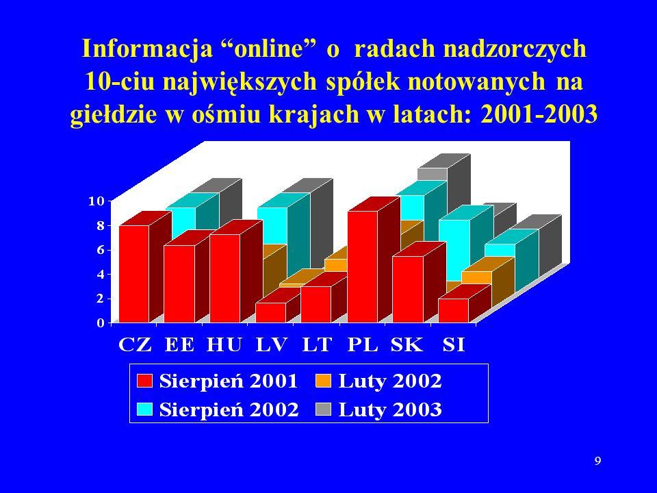 9 Informacja online o radach nadzorczych 10-ciu największych spółek notowanych na giełdzie w ośmiu krajach w latach: 2001-2003