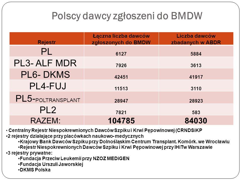 Polscy dawcy zgłoszeni do BMDW Rejestr Łączna liczba dawców zgłoszonych do BMDW Liczba dawców zbadanych w ABDR PL 61275884 PL3- ALF MDR 79263613 PL6-