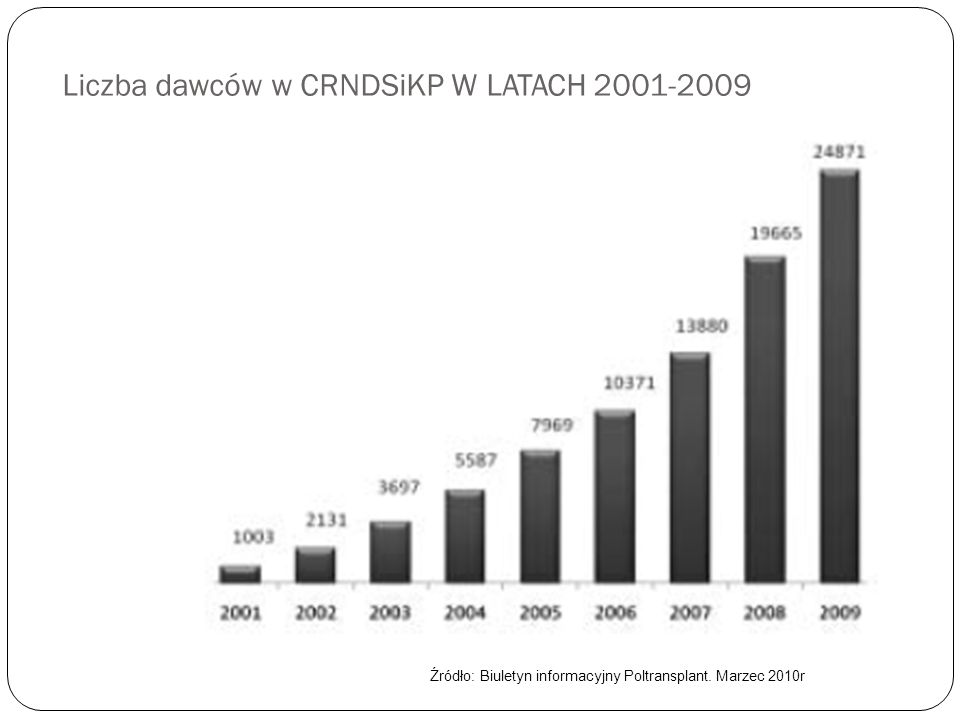 Liczba dawców w CRNDSiKP W LATACH 2001-2009 Źródło: Biuletyn informacyjny Poltransplant. Marzec 2010r