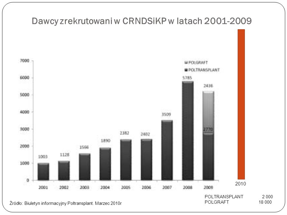 Dawcy zrekrutowani w CRNDSiKP w latach 2001-2009 2010 POLTRANSPLANT2 000 POLGRAFT 18 000 Źródło: Biuletyn informacyjny Poltransplant. Marzec 2010r
