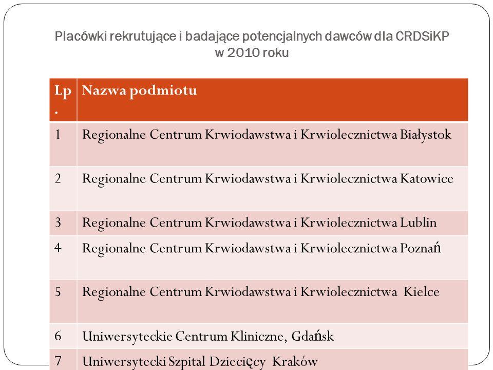 Placówki rekrutujące i badające potencjalnych dawców dla CRDSiKP w 2010 roku Lp. Nazwa podmiotu 1Regionalne Centrum Krwiodawstwa i Krwiolecznictwa Bia