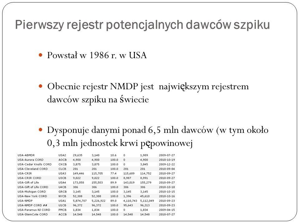 Pierwszy rejestr potencjalnych dawców szpiku Powstał w 1986 r. w USA Obecnie rejestr NMDP jest najwi ę kszym rejestrem dawców szpiku na ś wiecie Dyspo