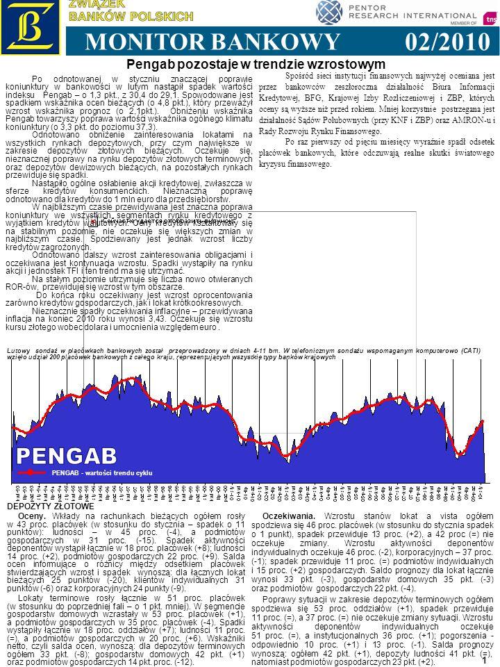 1993 1994 1995 1996 1997 1998 1999 2000 2001 2002 2003 2004 2005 2006 1 Pengab pozostaje w trendzie wzrostowym 02/2010 MONITOR BANKOWY PENGAB - wartości trendu cyklu Lutowy sondaż w placówkach bankowych został przeprowadzony w dniach 4-11 bm.