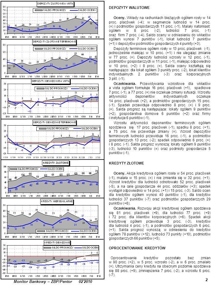 3 Monitor Bankowy – ZBP/Pentor 02 2010 KREDYTY NIEREGULARNE (ZAGROŻONE) Kredyty nieregularne dla ludności wzrastały w 26 proc.