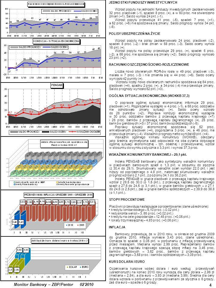 4 Monitor Bankowy – ZBP/Pentor 02 2010 JEDNOSTKI FUNDUSZY INWESTYCYJNYCH Wzrost popytu na jednostki funduszy inwestycyjnych zaobserwowało 32 proc.