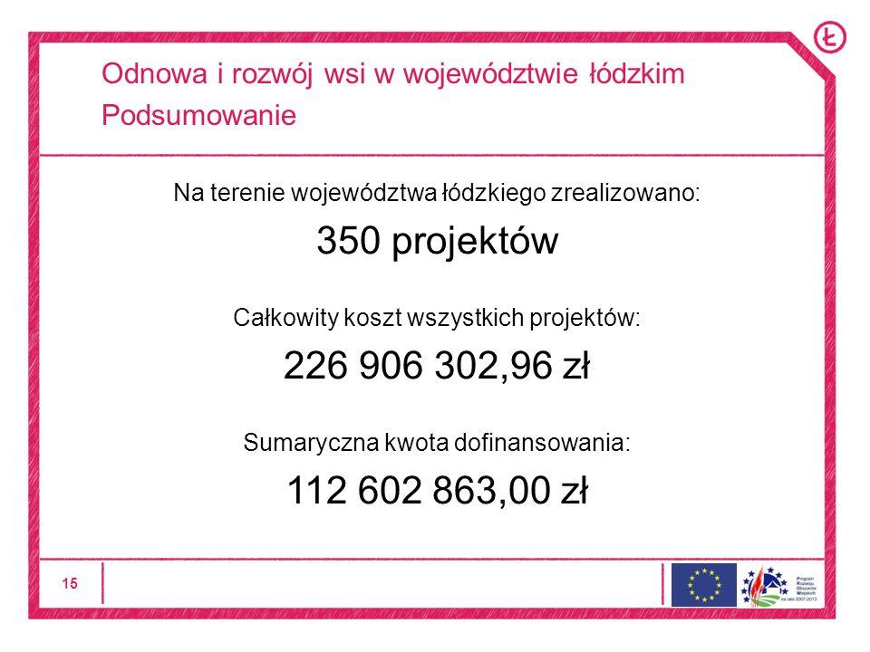 15 Odnowa i rozwój wsi w województwie łódzkim Podsumowanie Na terenie województwa łódzkiego zrealizowano: 350 projektów Całkowity koszt wszystkich projektów: 226 906 302,96 zł Sumaryczna kwota dofinansowania: 112 602 863,00 zł