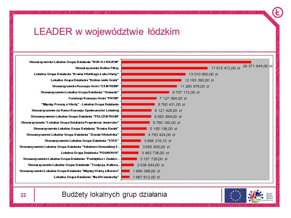 22 LEADER w województwie łódzkim Budżety lokalnych grup działania