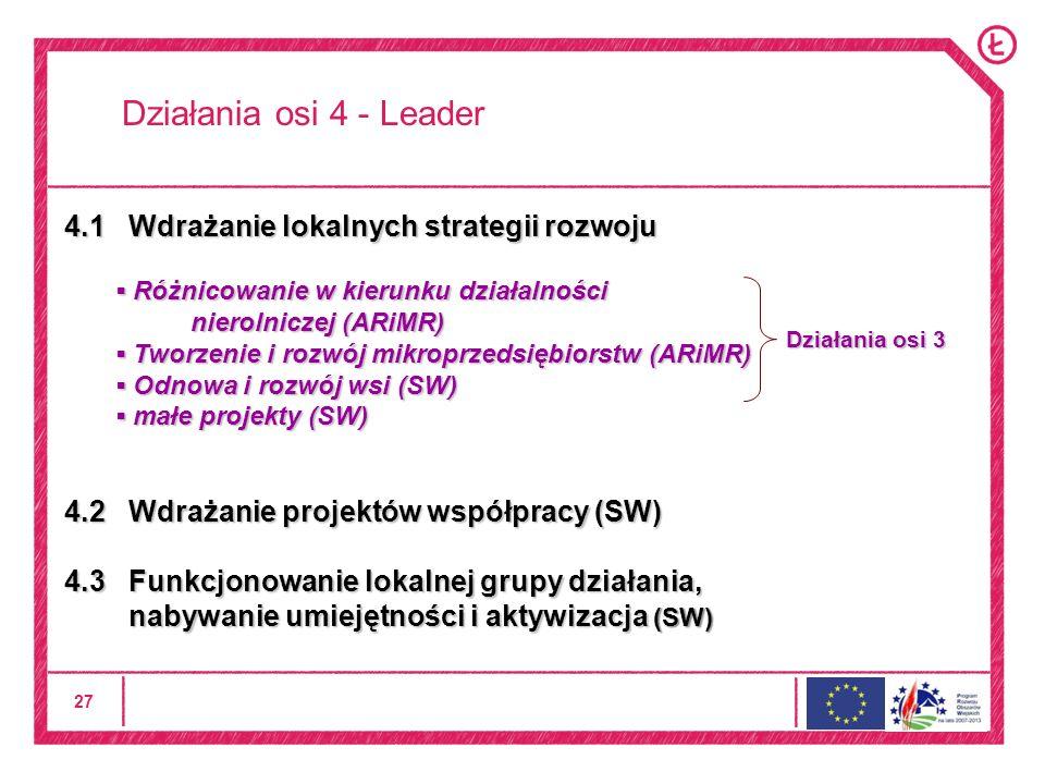 27 Działania osi 4 - Leader 4.1 Wdrażanie lokalnych strategii rozwoju Różnicowanie w kierunku działalności nierolniczej (ARiMR) Różnicowanie w kierunku działalności nierolniczej (ARiMR) Tworzenie i rozwój mikroprzedsiębiorstw (ARiMR) Tworzenie i rozwój mikroprzedsiębiorstw (ARiMR) Odnowa i rozwój wsi (SW) Odnowa i rozwój wsi (SW) małe projekty (SW) małe projekty (SW) 4.2 Wdrażanie projektów współpracy (SW) 4.3 Funkcjonowanie lokalnej grupy działania, nabywanie umiejętności i aktywizacja (SW) nabywanie umiejętności i aktywizacja (SW) Działania osi 3