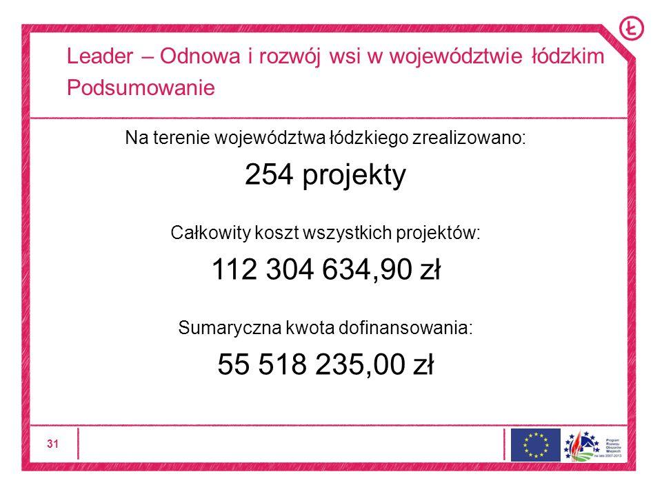 31 Leader – Odnowa i rozwój wsi w województwie łódzkim Podsumowanie Na terenie województwa łódzkiego zrealizowano: 254 projekty Całkowity koszt wszystkich projektów: 112 304 634,90 zł Sumaryczna kwota dofinansowania: 55 518 235,00 zł