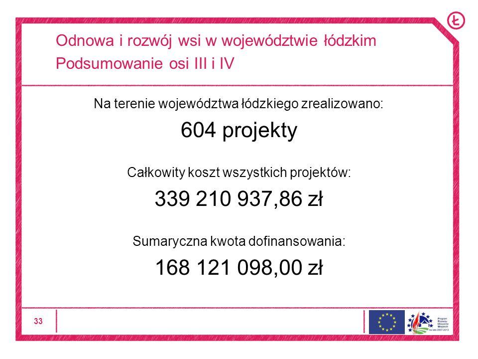 33 Odnowa i rozwój wsi w województwie łódzkim Podsumowanie osi III i IV Na terenie województwa łódzkiego zrealizowano: 604 projekty Całkowity koszt wszystkich projektów: 339 210 937,86 zł Sumaryczna kwota dofinansowania: 168 121 098,00 zł