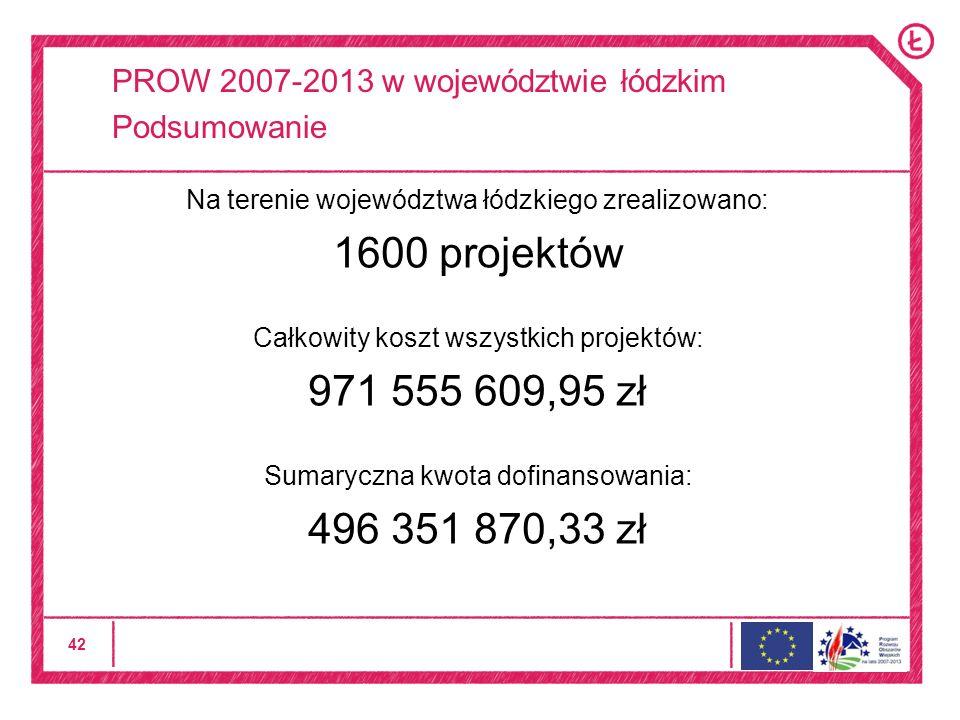 42 PROW 2007-2013 w województwie łódzkim Podsumowanie Na terenie województwa łódzkiego zrealizowano: 1600 projektów Całkowity koszt wszystkich projektów: 971 555 609,95 zł Sumaryczna kwota dofinansowania: 496 351 870,33 zł