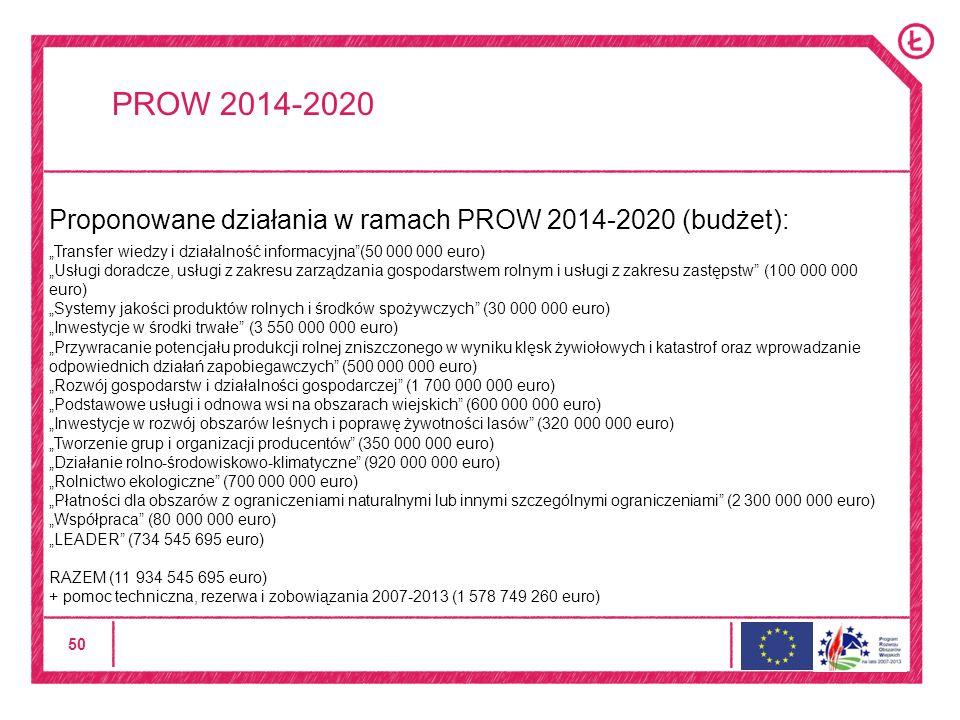 50 PROW 2014-2020 Proponowane działania w ramach PROW 2014-2020 (budżet): Transfer wiedzy i działalność informacyjna(50 000 000 euro) Usługi doradcze, usługi z zakresu zarządzania gospodarstwem rolnym i usługi z zakresu zastępstw (100 000 000 euro) Systemy jakości produktów rolnych i środków spożywczych (30 000 000 euro) Inwestycje w środki trwałe (3 550 000 000 euro) Przywracanie potencjału produkcji rolnej zniszczonego w wyniku klęsk żywiołowych i katastrof oraz wprowadzanie odpowiednich działań zapobiegawczych (500 000 000 euro) Rozwój gospodarstw i działalności gospodarczej (1 700 000 000 euro) Podstawowe usługi i odnowa wsi na obszarach wiejskich (600 000 000 euro) Inwestycje w rozwój obszarów leśnych i poprawę żywotności lasów (320 000 000 euro) Tworzenie grup i organizacji producentów (350 000 000 euro) Działanie rolno-środowiskowo-klimatyczne (920 000 000 euro) Rolnictwo ekologiczne (700 000 000 euro) Płatności dla obszarów z ograniczeniami naturalnymi lub innymi szczególnymi ograniczeniami (2 300 000 000 euro) Współpraca (80 000 000 euro) LEADER (734 545 695 euro) RAZEM (11 934 545 695 euro) + pomoc techniczna, rezerwa i zobowiązania 2007-2013 (1 578 749 260 euro)
