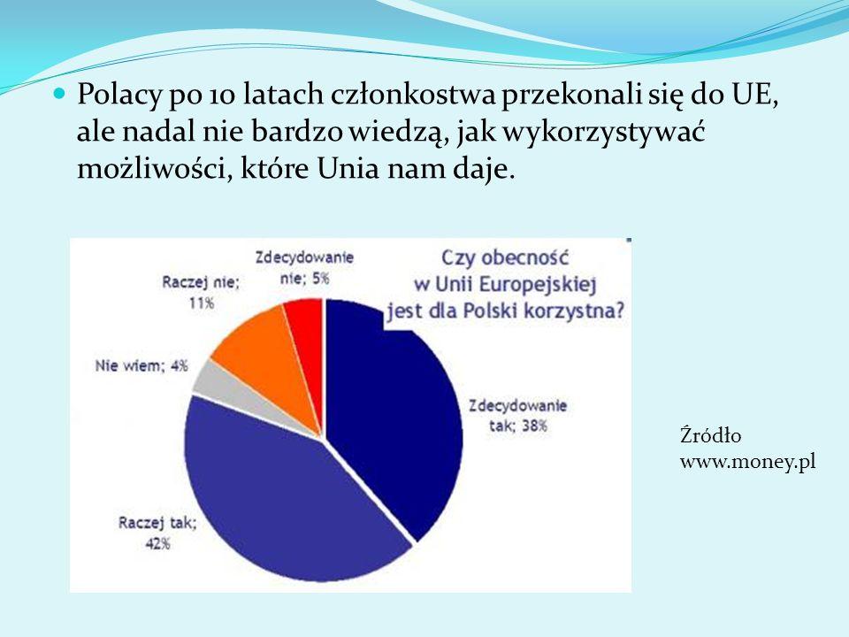 Polacy po 10 latach członkostwa przekonali się do UE, ale nadal nie bardzo wiedzą, jak wykorzystywać możliwości, które Unia nam daje. Źródło www.money
