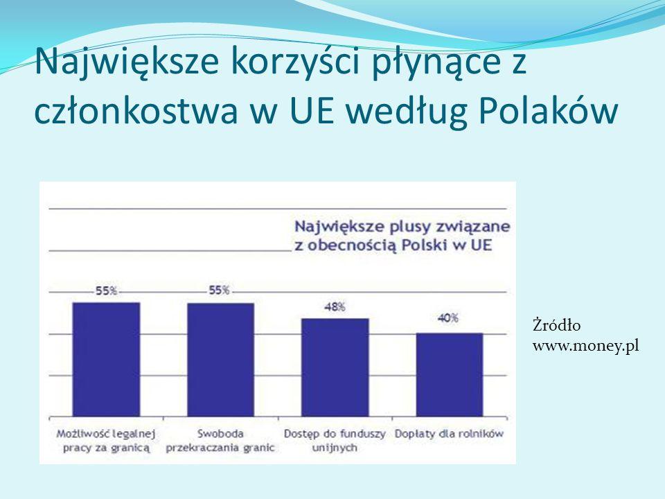 Największe korzyści płynące z członkostwa w UE według Polaków Żródło www.money.pl