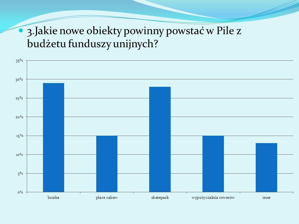 3.Jakie nowe obiekty powinny powstać w Pile z budżetu funduszy unijnych?