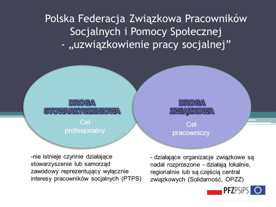 Polska Federacja Związkowa Pracowników Socjalnych i Pomocy Społecznej - uzwiązkowienie pracy socjalnej Cel profesjonalny Cel pracowniczy