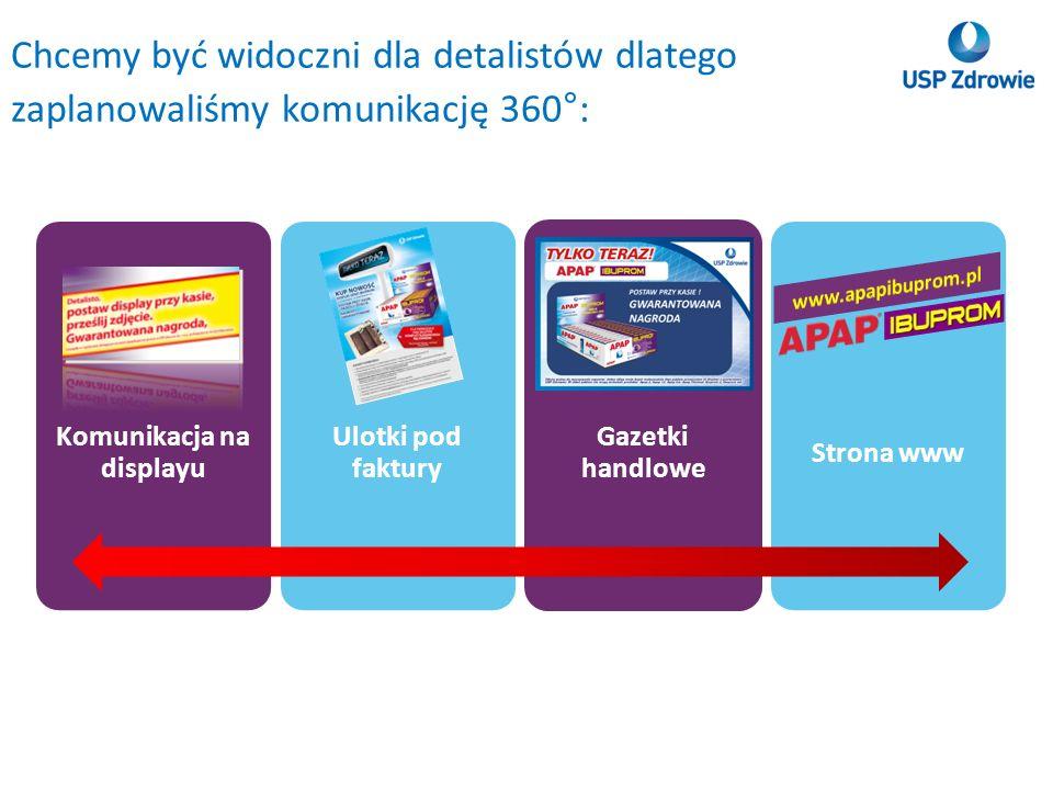 Komunikacja na displayu Ulotki pod faktury Gazetki handlowe Strona www Chcemy być widoczni dla detalistów dlatego zaplanowaliśmy komunikację 360°: