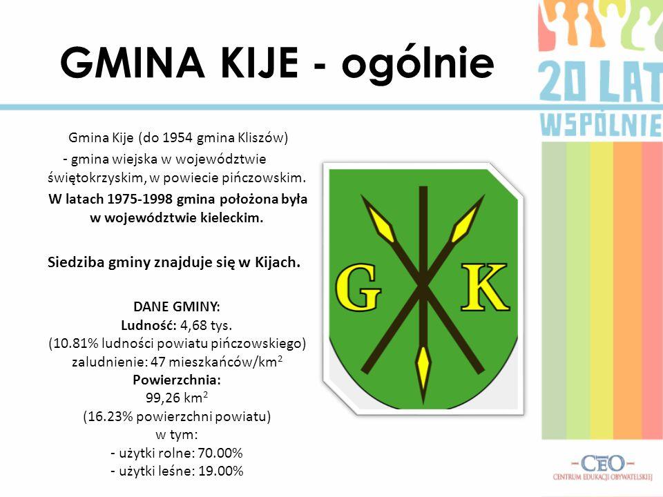 GMINA KIJE - ogólnie Gmina Kije (do 1954 gmina Kliszów) - gmina wiejska w województwie świętokrzyskim, w powiecie pińczowskim. W latach 1975-1998 gmin