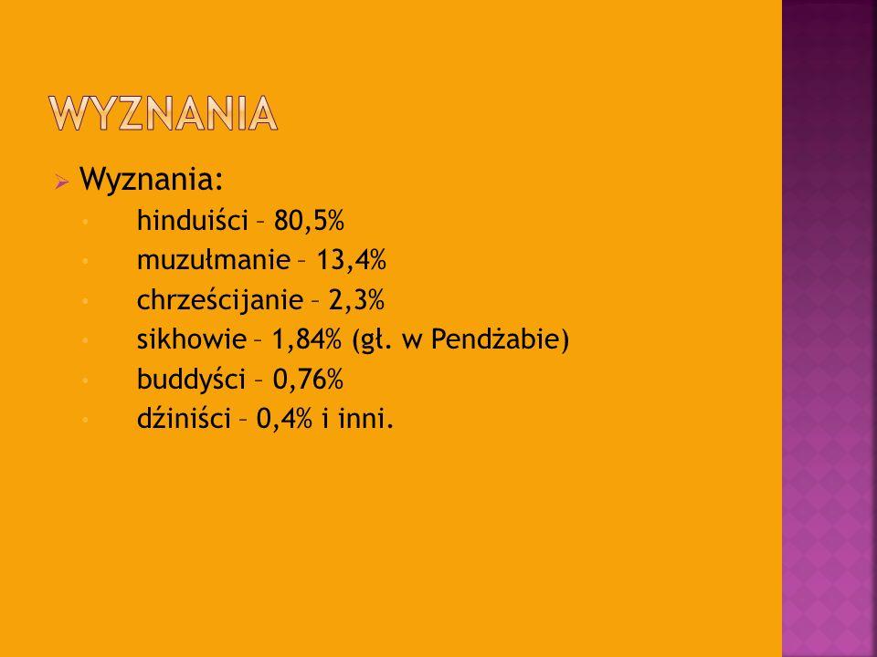 Wyznania: hinduiści – 80,5% muzułmanie – 13,4% chrześcijanie – 2,3% sikhowie – 1,84% (gł. w Pendżabie) buddyści – 0,76% dźiniści – 0,4% i inni.