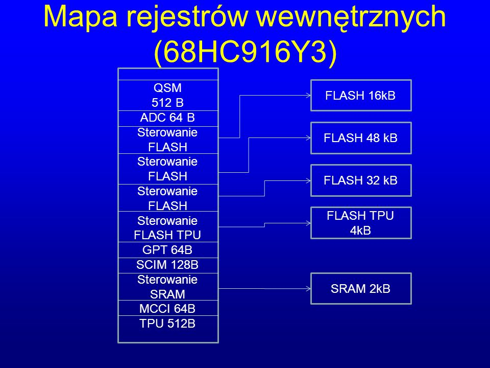 Mapa rejestrów wewnętrznych (68HC916Y3) QSM 512 B ADC 64 B Sterowanie FLASH Sterowanie FLASH TPU GPT 64B SCIM 128B Sterowanie SRAM MCCI 64B TPU 512B FLASH 16kB FLASH 48 kB FLASH 32 kB FLASH TPU 4kB SRAM 2kB
