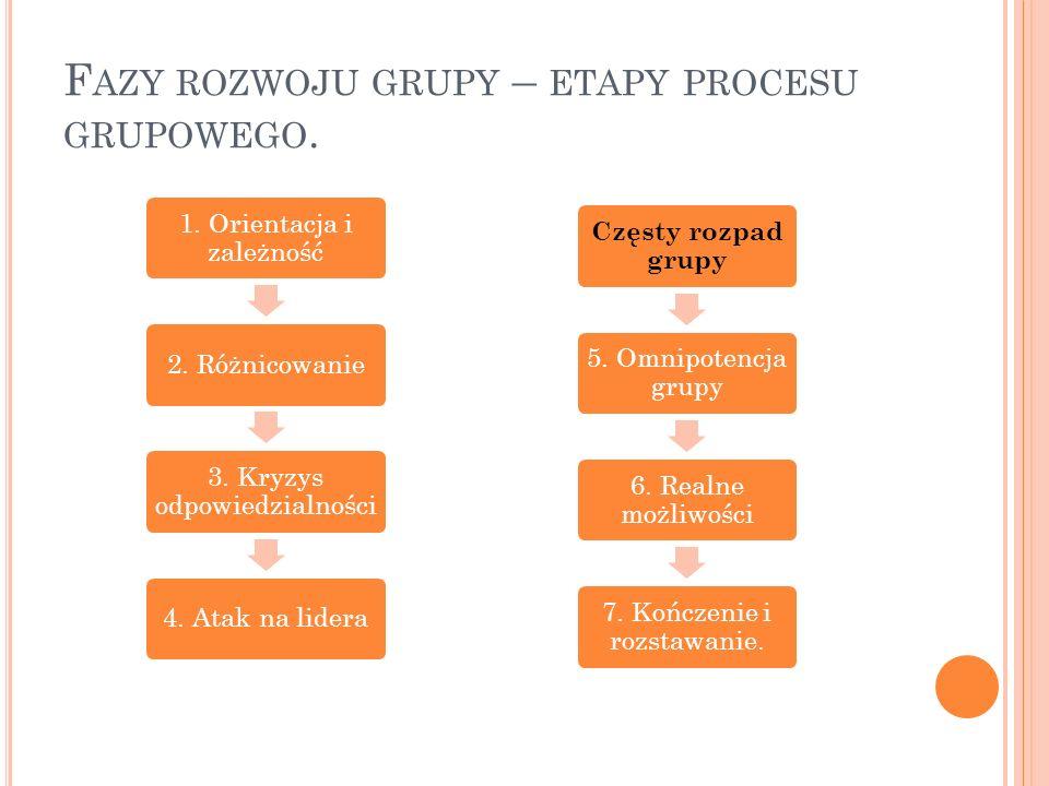 F AZY ROZWOJU GRUPY – ETAPY PROCESU GRUPOWEGO. 1. Orientacja i zależność 2. Różnicowanie 3. Kryzys odpowiedzialności 4. Atak na lidera Częsty rozpad g