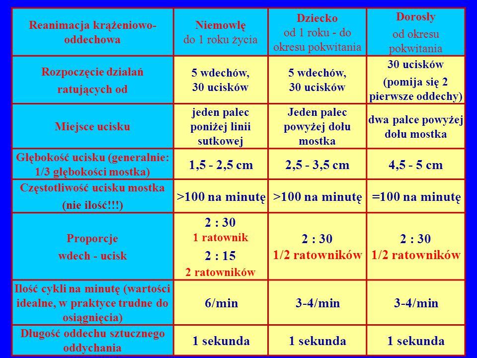 Reanimacja krążeniowo- oddechowa Niemowlę do 1 roku życia Dziecko od 1 roku - do okresu pokwitania Dorosły od okresu pokwitania Rozpoczęcie działań ratujących od 5 wdechów, 30 ucisków 30 ucisków (pomija się 2 pierwsze oddechy) Miejsce ucisku jeden palec poniżej linii sutkowej Jeden palec powyżej dołu mostka dwa palce powyżej dołu mostka Głębokość ucisku (generalnie: 1/3 głębokości mostka) 1,5 - 2,5 cm2,5 - 3,5 cm4,5 - 5 cm Częstotliwość ucisku mostka (nie ilość!!!) >100 na minutę =100 na minutę Proporcje wdech - ucisk 2 : 30 1 ratownik 2 : 15 2 ratowników 2 : 30 1/2 ratowników Ilość cykli na minutę (wartości idealne, w praktyce trudne do osiągnięcia) 6/min3-4/min Długość oddechu sztucznego oddychania 1 sekunda