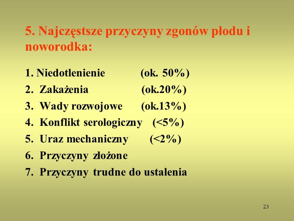 23 5. Najczęstsze przyczyny zgonów płodu i noworodka: 1. Niedotlenienie (ok. 50%) 2. Zakażenia (ok.20%) 3. Wady rozwojowe (ok.13%) 4. Konflikt serolog