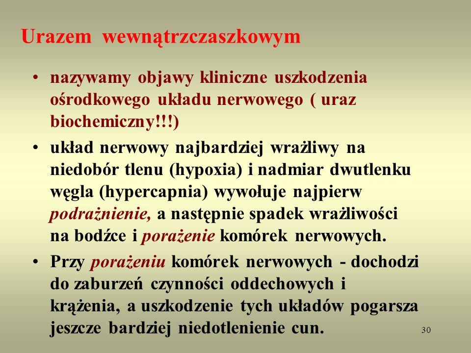 30 Urazem wewnątrzczaszkowym nazywamy objawy kliniczne uszkodzenia ośrodkowego układu nerwowego ( uraz biochemiczny!!!) układ nerwowy najbardziej wraż