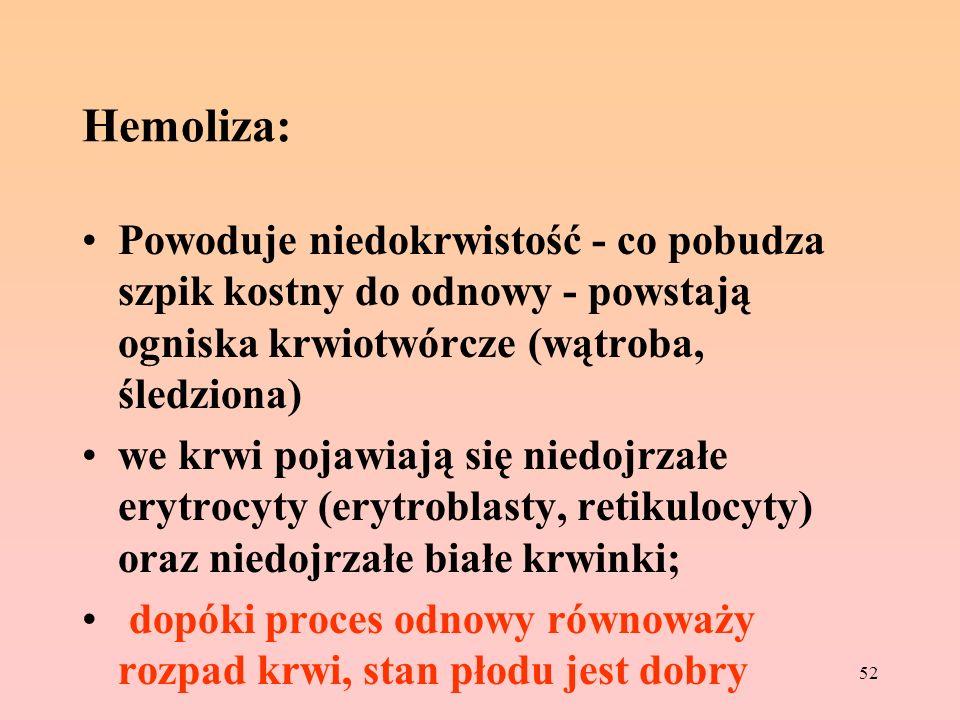 52 Hemoliza: Powoduje niedokrwistość - co pobudza szpik kostny do odnowy - powstają ogniska krwiotwórcze (wątroba, śledziona) we krwi pojawiają się ni