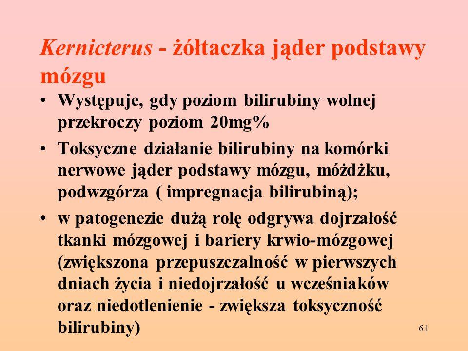 61 Kernicterus - żółtaczka jąder podstawy mózgu Występuje, gdy poziom bilirubiny wolnej przekroczy poziom 20mg% Toksyczne działanie bilirubiny na komó