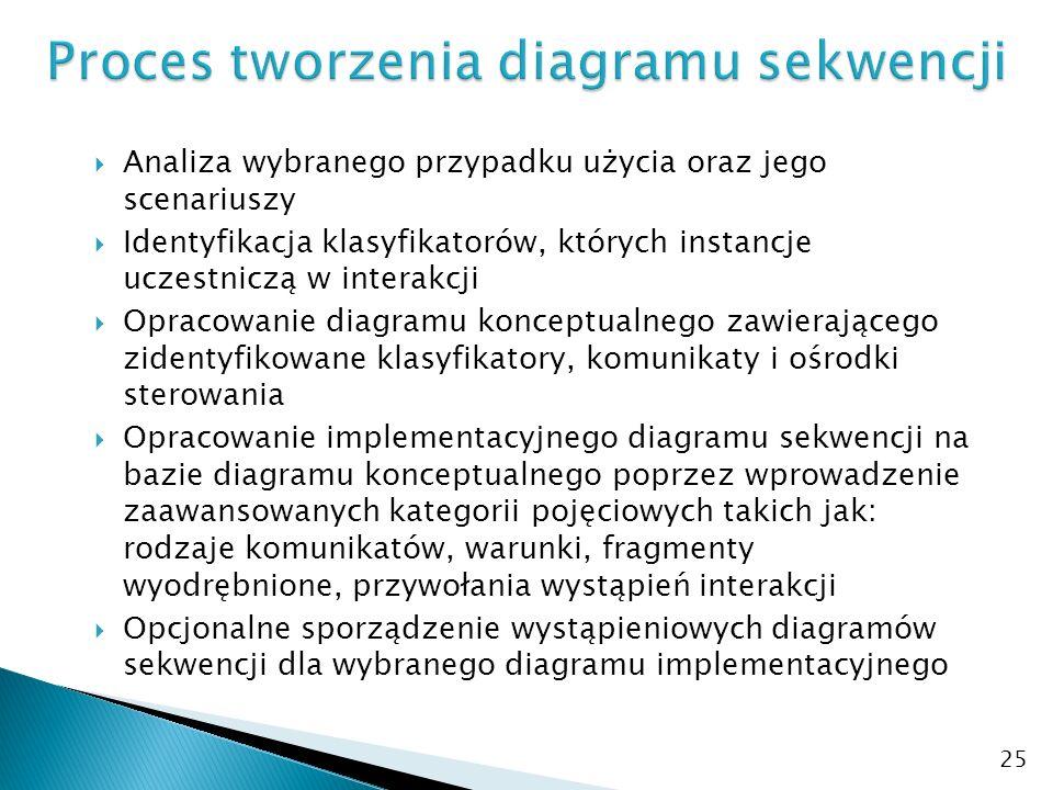 25 Analiza wybranego przypadku użycia oraz jego scenariuszy Identyfikacja klasyfikatorów, których instancje uczestniczą w interakcji Opracowanie diagr