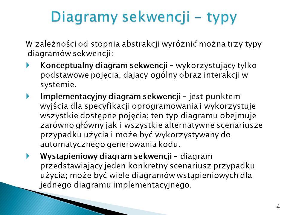 25 Analiza wybranego przypadku użycia oraz jego scenariuszy Identyfikacja klasyfikatorów, których instancje uczestniczą w interakcji Opracowanie diagramu konceptualnego zawierającego zidentyfikowane klasyfikatory, komunikaty i ośrodki sterowania Opracowanie implementacyjnego diagramu sekwencji na bazie diagramu konceptualnego poprzez wprowadzenie zaawansowanych kategorii pojęciowych takich jak: rodzaje komunikatów, warunki, fragmenty wyodrębnione, przywołania wystąpień interakcji Opcjonalne sporządzenie wystąpieniowych diagramów sekwencji dla wybranego diagramu implementacyjnego