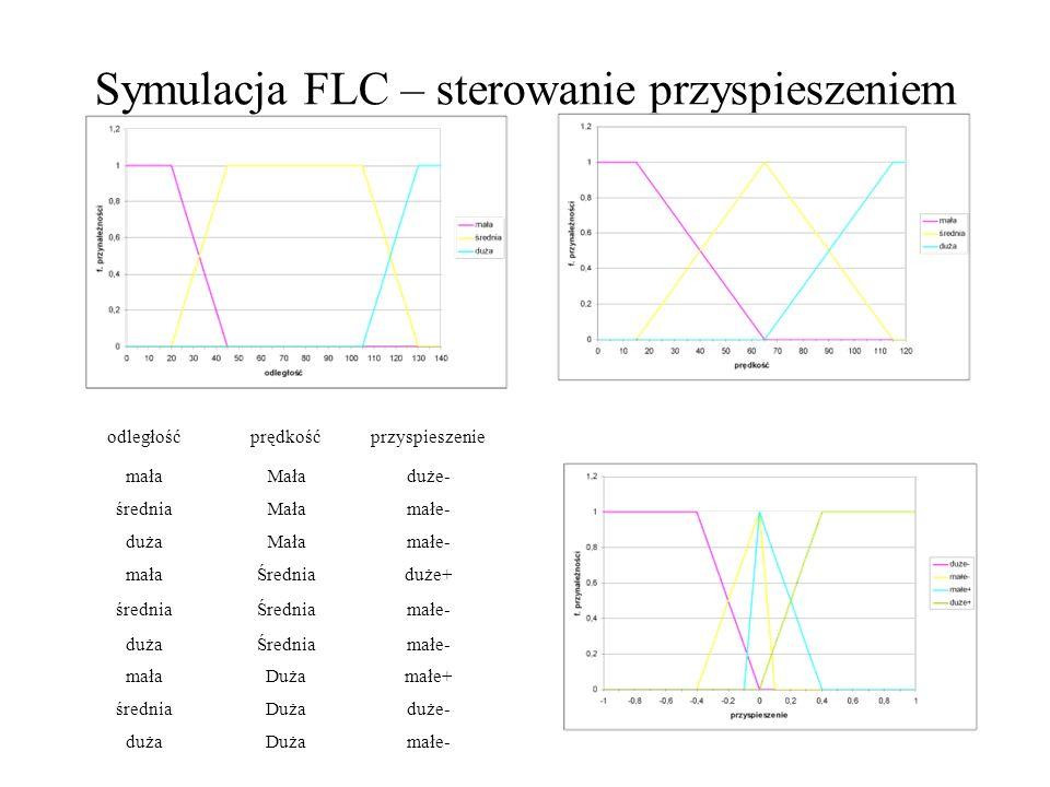 Symulacja FLC – sterowanie przyspieszeniem odległośćprędkośćprzyspieszenie małaMaładuże- średniaMałamałe- dużaMałamałe- małaŚredniaduże+ średniaŚredni