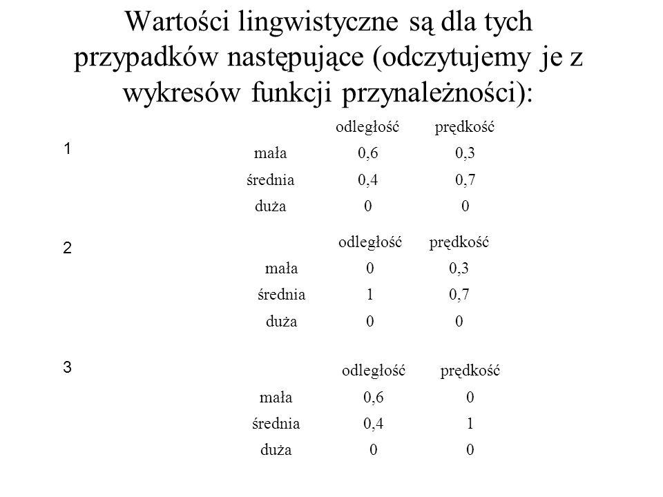Wartości lingwistyczne są dla tych przypadków następujące (odczytujemy je z wykresów funkcji przynależności): odległośćprędkość mała0,60,3 średnia0,40