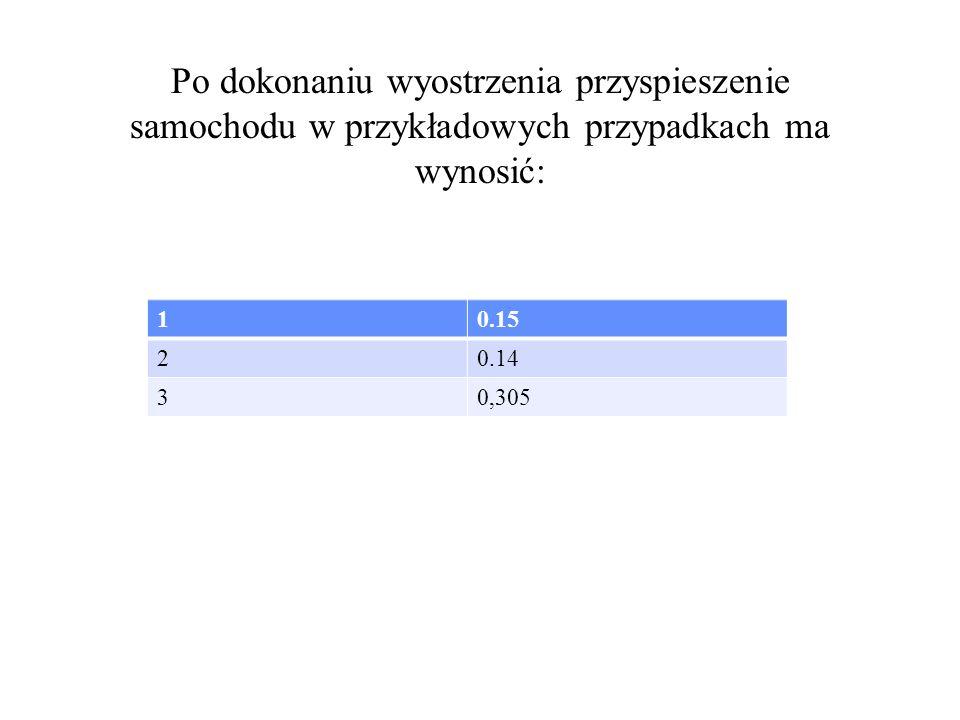 Po dokonaniu wyostrzenia przyspieszenie samochodu w przykładowych przypadkach ma wynosić: 10.15 20.14 30,305