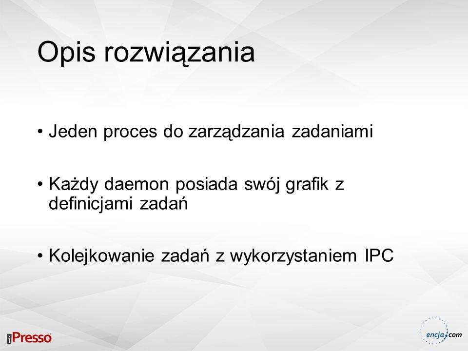 Opis rozwiązania Jeden proces do zarządzania zadaniami Każdy daemon posiada swój grafik z definicjami zadań Kolejkowanie zadań z wykorzystaniem IPC