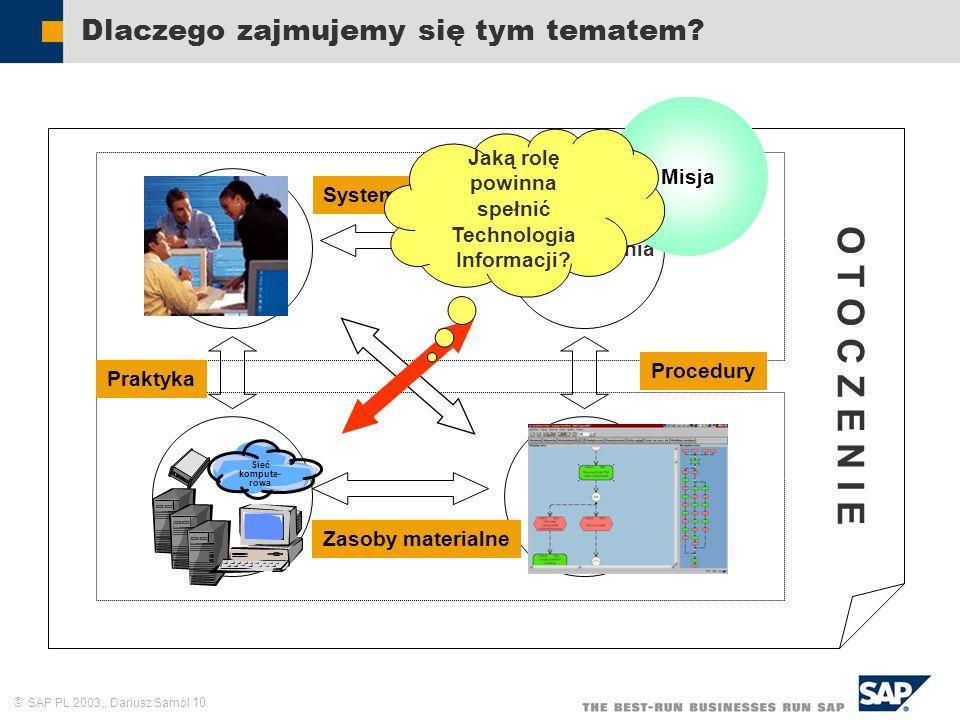 SAP PL 2003,, Dariusz Samól 10 Dlaczego zajmujemy się tym tematem? Zasoby ludzkie Cele i zadania Struktura formalna Sieć kompute- rowa Misja Praktyka